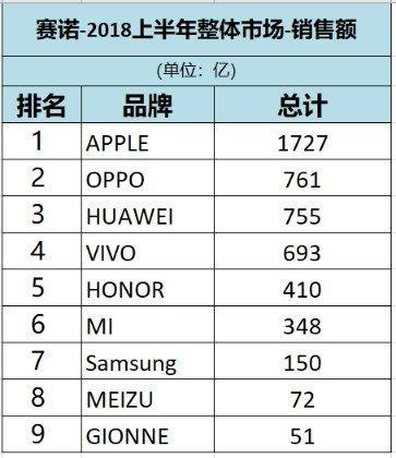 Oppo продает больше всех смартфонов в Китае, а зарабатывает больше всех на мобильниках Apple – фото 1