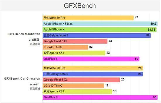 Тесты показали производительность Huawei Mate 20 Pro – фото 4