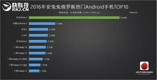 Рейтинг популярных Android-смартфонов по версии AnTuTu за 2016 год – фото 4