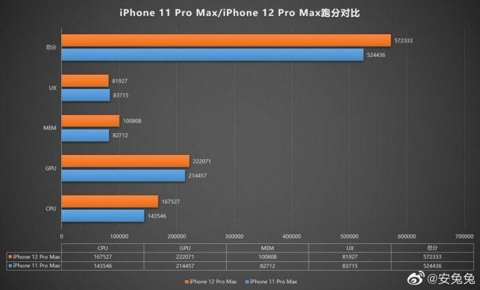 Результаты бенчмарк-теста iPhone 12 Pro Max. Впечатляющего прироста мощности не случилось – фото 2