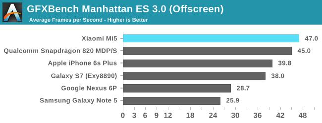 Xiaomi Mi5: еще тесты в бенчмарках и сравнение качества снимков с другими флагманами – фото 5