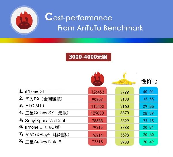 Бенчмарк AnTuTu опубликовал свой рейтинг стоимости смартфонов в привязке к производительности – фото 5