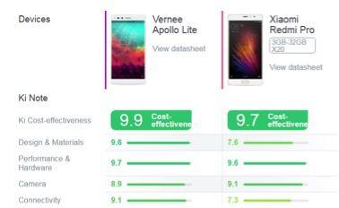 4 причины купить Vernee Apollo Lite вместо Xiaomi Redmi Pro – фото 1