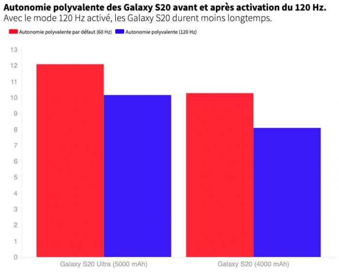 120-герцовый дисплей влияет на автономность смартфона – фото 2