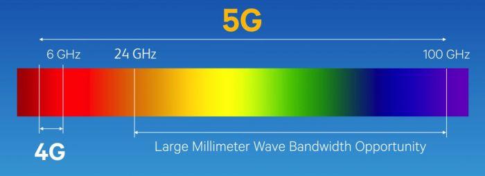 Qualcomm планирует забирать по $16 отчислений за любой смартфон с поддержкой 5G – фото 3