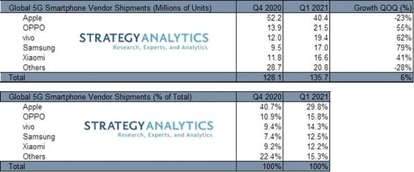 Apple лидирует, Huawei падает, Samsung растет – фото 1