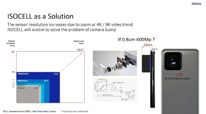 Датчик на 600 Мп — крутая идея и за ее реализацию взялся гигант Samsung – фото 1