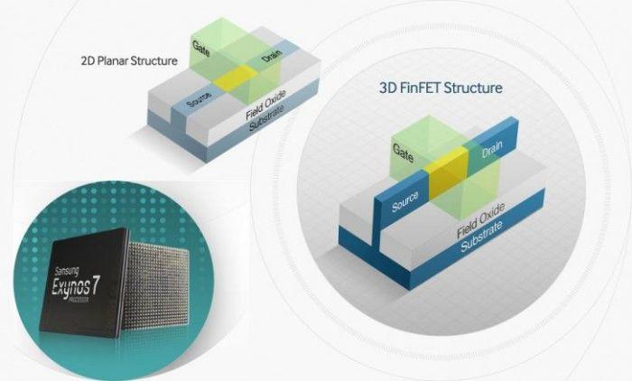 Exynos 7270 расширит линейку процессоров Samsung с 14нм FinFET архитектурой – фото 1
