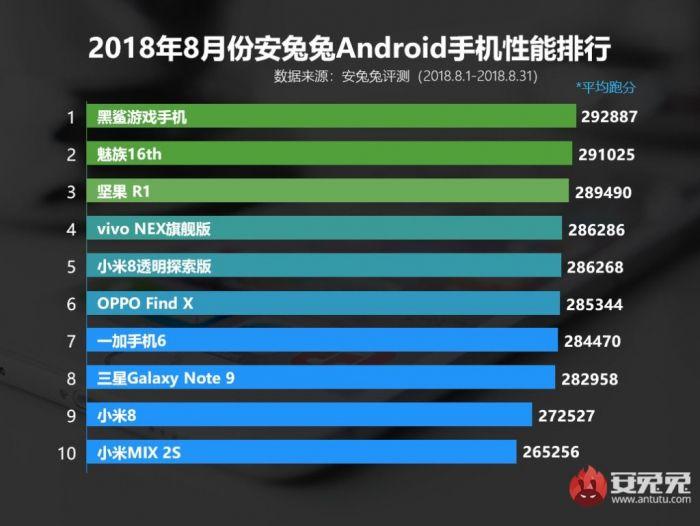 Названа десятка самых мощных Android-смартфонов – фото 1