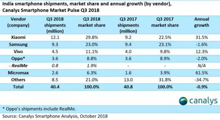 Xiaomi или Samsung? Кто захватил рынок Индии – фото 2