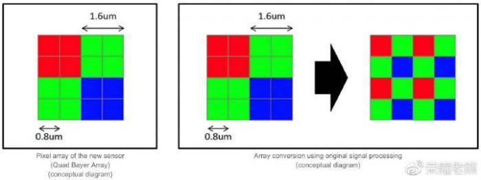 Sony IMX 586 и Samsung ISOCELL Bright GM1: что лучше и в чем отличия – фото 3