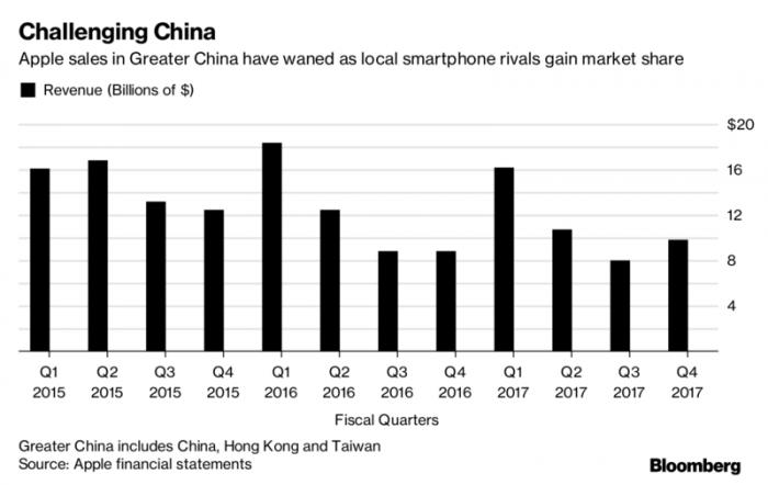Xiaomi и Huawei хотят выйти на рынок США в 2018 году – фото 3