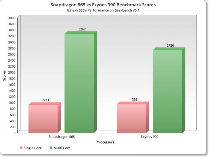 Samsung не видит разницы в производительности Exynos 990 и Snapdragon 865 – фото 2