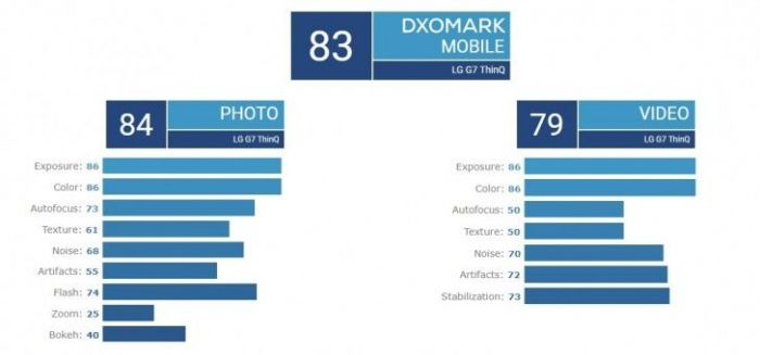 DxOMark оценил камеру LG G7 ThinQ – фото 1