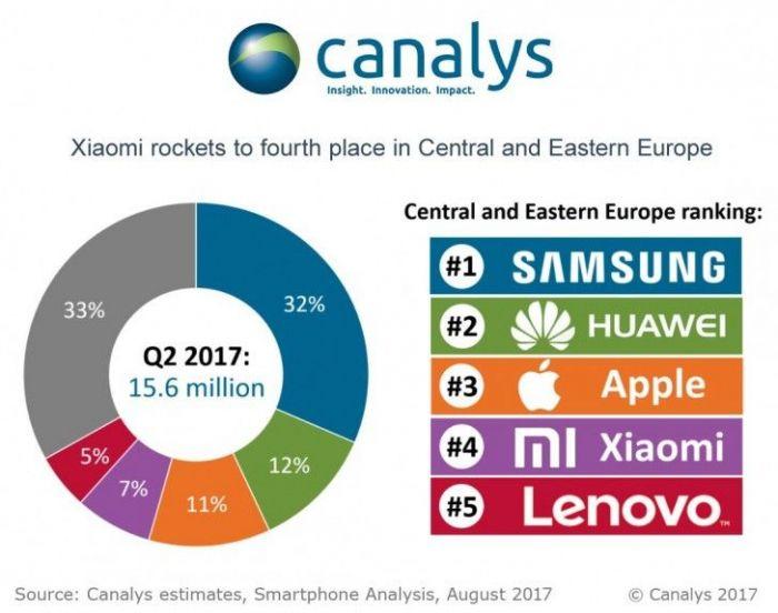 Huawei все же обошла Apple. Пока только в ряде европейских стран – фото 2