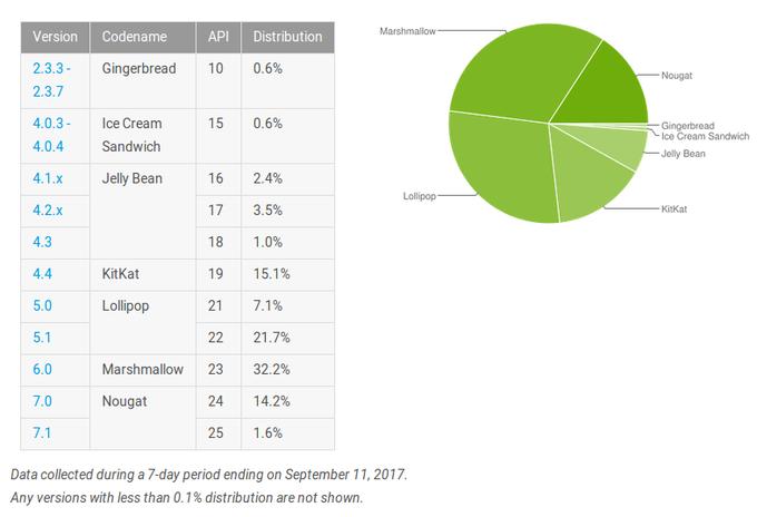 Цифра дня: сколько устройств работают на Android Nougat? – фото 1