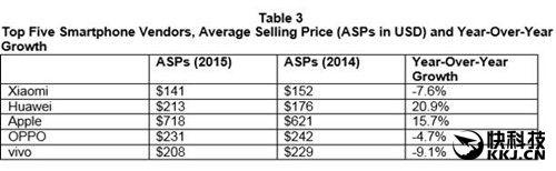 Статистика продаж смартфонов ведущими вендорами на рынке Китая – фото 3