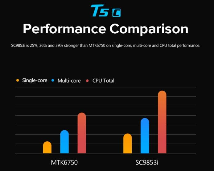 Leagoo T5c — станет первым смартфоном с чипом Spreadtrum SC9853i – фото 3