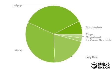 Доля устройств с Android 6.0 Marshmallow стремительно увеличивается – фото 2