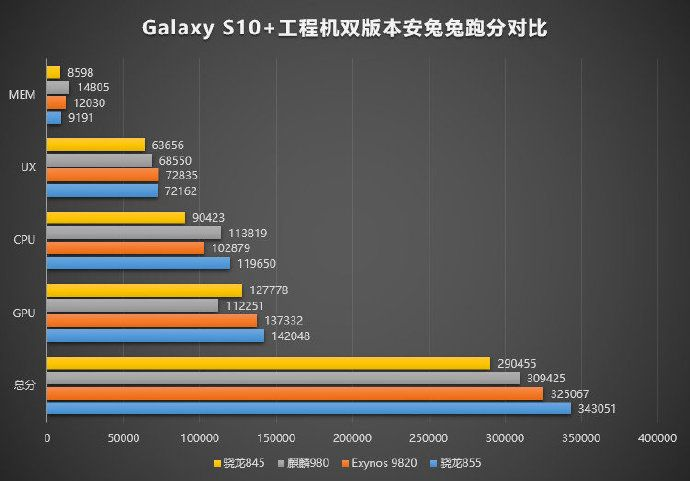 И все же Qualcomm представит Snapdragon 855 и результаты AnTuTu в сравнении с конкурентами – фото 2