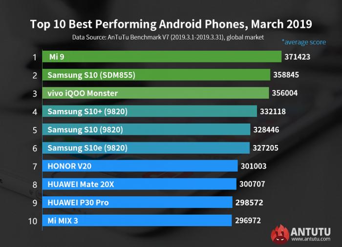 Топ-10 самых мощных Android-смартфонов на глобальном рынке – фото 1