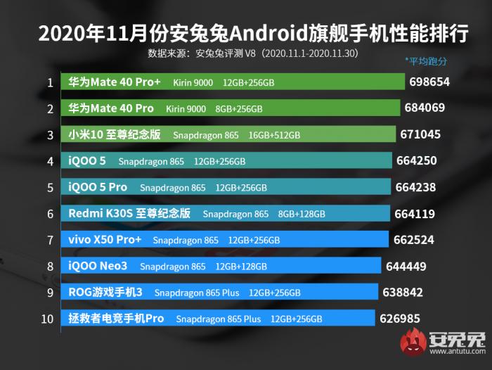 Опубликован ноябрьский рейтинг самых производительных смартфонов – фото 1