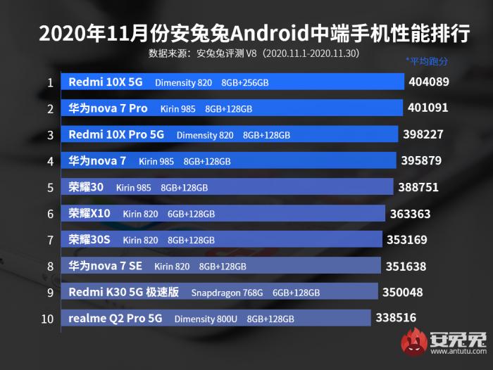 Опубликован ноябрьский рейтинг самых производительных смартфонов – фото 2
