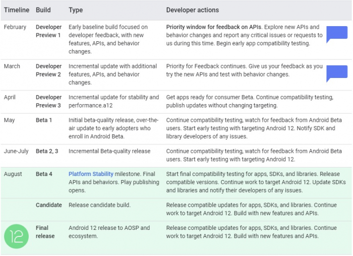ОС Android 12 для разработчиков официально доступна для скачивания – фото 2