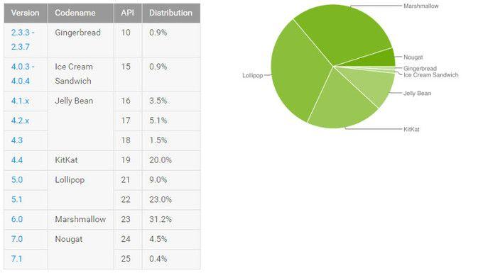 За март доля Android Nougat приблизилась к 5% – фото 1