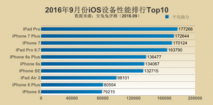 Рейтинг самых производительных устройств за сентябрь 2016 года по версии AnTuTu – фото 2