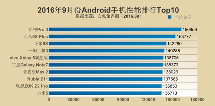 Рейтинг самых производительных устройств за сентябрь 2016 года по версии AnTuTu – фото 3