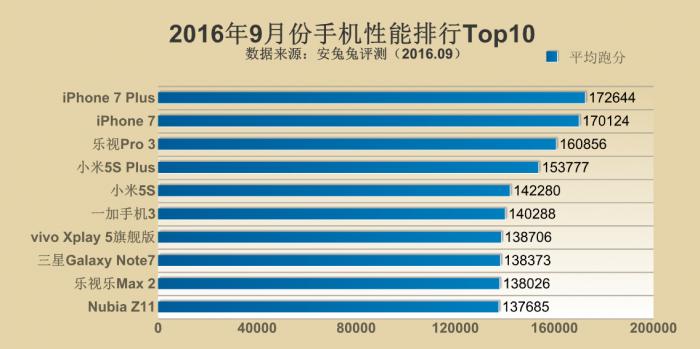 Рейтинг самых производительных устройств за сентябрь 2016 года по версии AnTuTu – фото 1