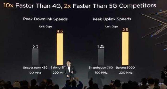 Модем Balong 5000 привнесет 5G в смартфоны Huawei – фото 2