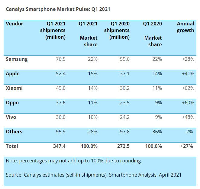 Xiaomi не остановить? Продажи смартфонов растут, и она наступает на пятки Apple – фото 1