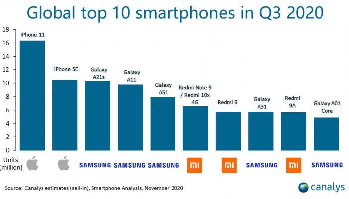 Huawei изгнали из элиты смартфоностроения. На смену приходит Xiaomi – фото 3