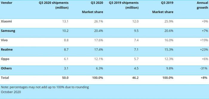 Xiaomi по-прежнему лидирует на рынке Индии. Samsung в роли догоняющего и бурный рост Realme – фото 2
