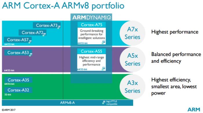 Computex 2017: ARM представила ядра Cortex-A75 и Cortex-A55, а также графику Mali-G72 – фото 1