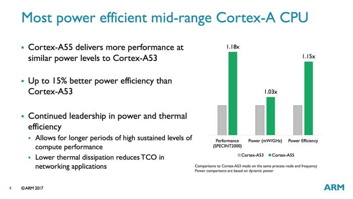 Computex 2017: ARM представила ядра Cortex-A75 и Cortex-A55, а также графику Mali-G72 – фото 4