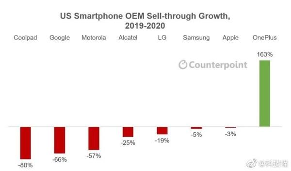 OnePlus достигла успеха о котором Huawei только мечтала – фото 1