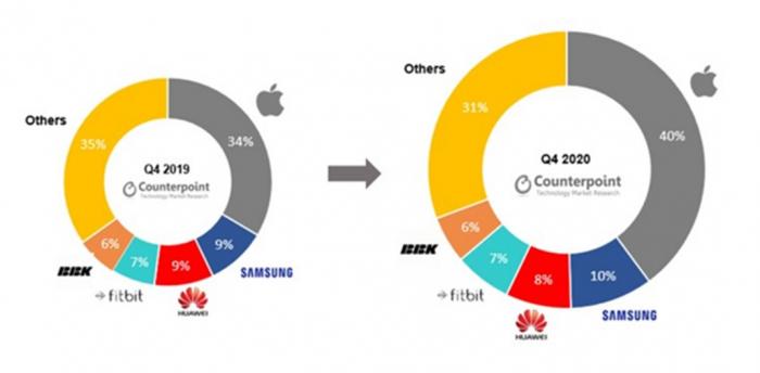 Wear: зачем Google, Samsung и Fitbit объединились. Что получает каждый – фото 1