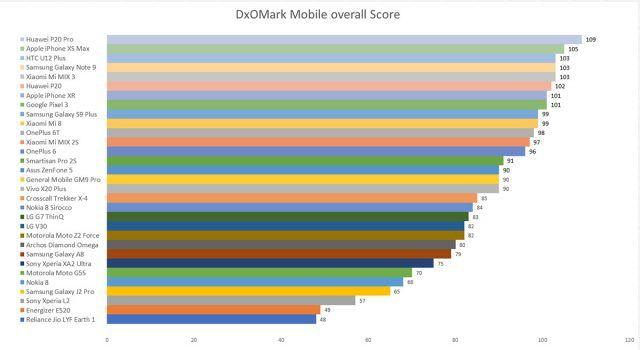 DxOMark: рейтинг лучших камерофонов за 2018 год – фото 1