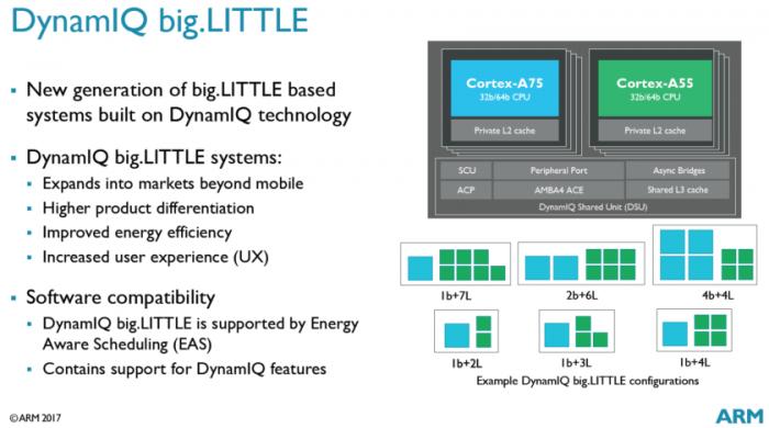 Computex 2017: ARM представила ядра Cortex-A75 и Cortex-A55, а также графику Mali-G72 – фото 2
