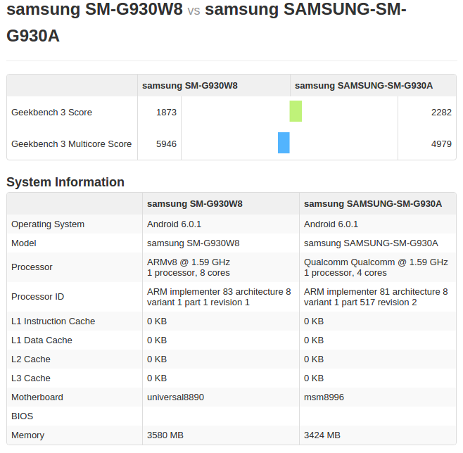 Сравнение производительности модификаций Samsung Galaxy S7 на чипах Exynos 8890 и Snapdragon 820 – фото 1