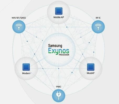 Samsung процессор Exynos