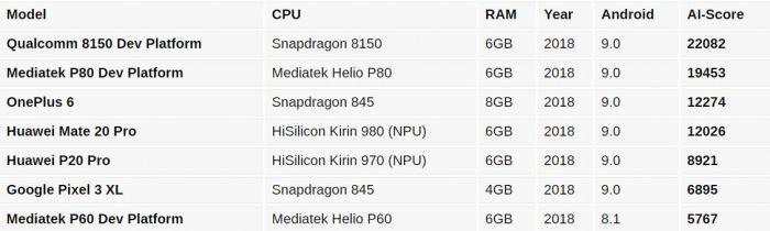 Измерили AI производительность Snapdragon 8150, Kirin 980, Helio P80 и прочих чипов – фото 2