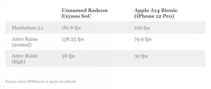 По части графики Exynos 2200 выглядит весьма достойно – фото 1