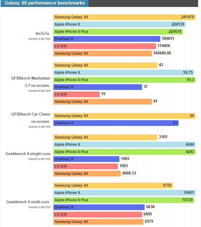 Результаты бенчмарков Samsung Galaxy S9 на базе процессора Exynos 9810 – фото 2