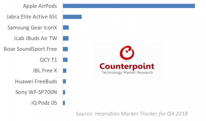 Apple отхватила 60% доли рынка беспроводных наушников – фото 2