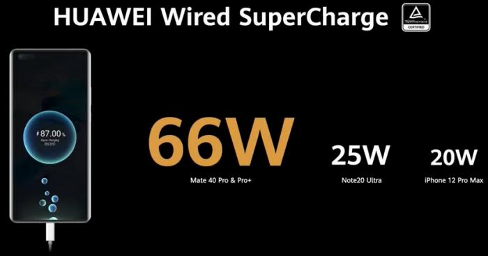 Быстрая зарядка на 200 Вт? У Huawei уже есть такая технология – фото 1