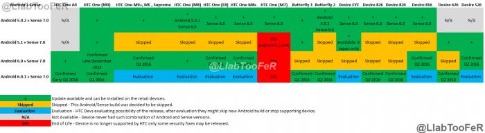 Дорожная карта HTC по обновлению смартфонов до Android 6.0 Marshmallow – фото 2